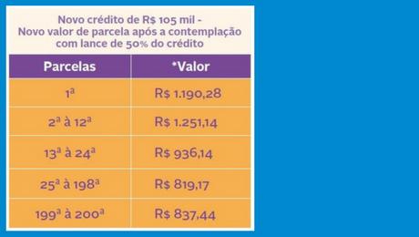 Tabela: Novo crédito de R$ 105.000,00 -Novo valor de parcela após a contemplação com lance de 50% do crédito
